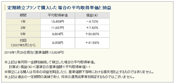 セゾンGBF定期積立プランで購入した場合の平均取得単価と損益