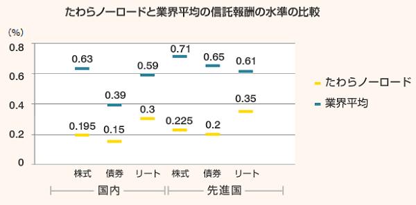 たわらノーロードと業界平均の信託報酬の水準の比較