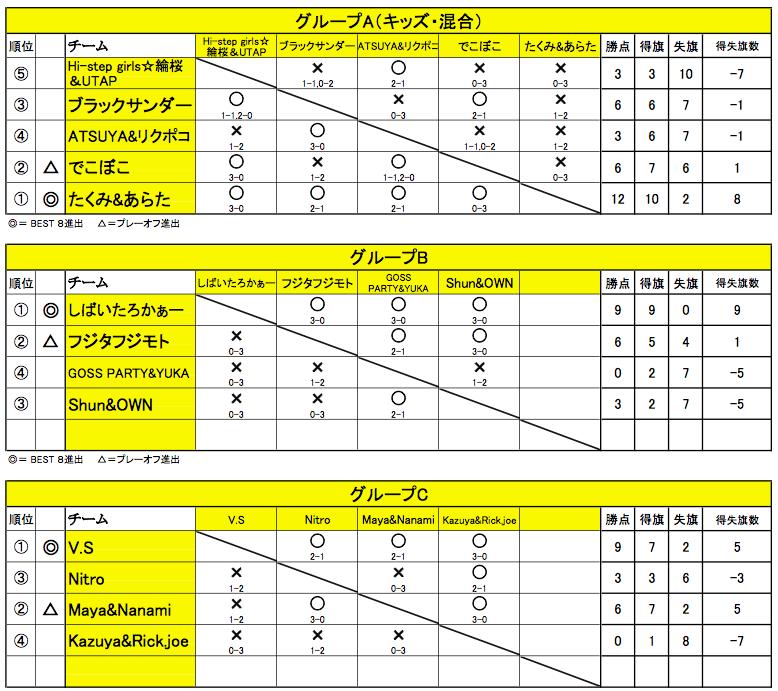 20160221舞Battle13_リーグ表AC