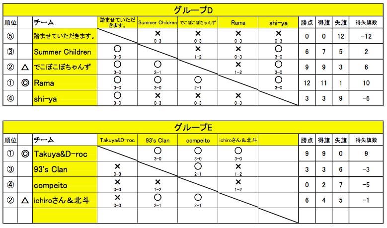 20160221舞Battle13_リーグ表DE