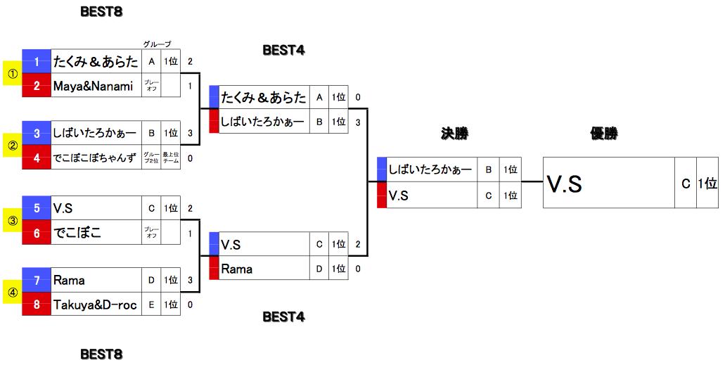 20160221舞Battle13_本戦結果