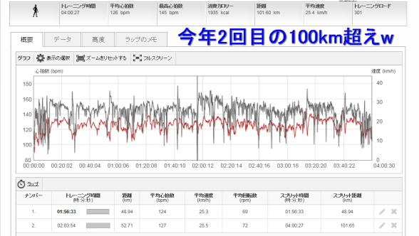 20160110 100km超え