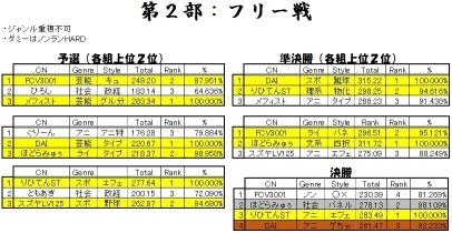 BB釧路QMA大会2016-1 Part2