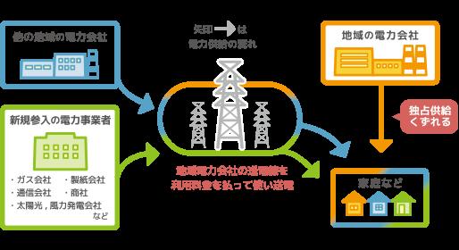 電力小売り自由化2