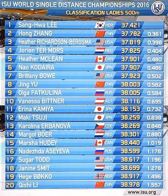 Ladies 500m 1st run