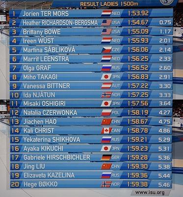 160214 Ladies 1500m