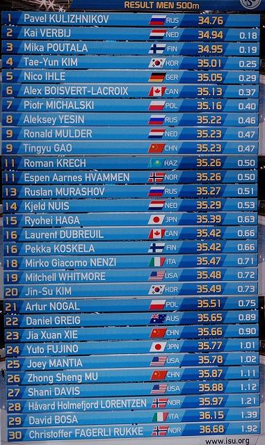 Seoul Men col 04 1ste 500m