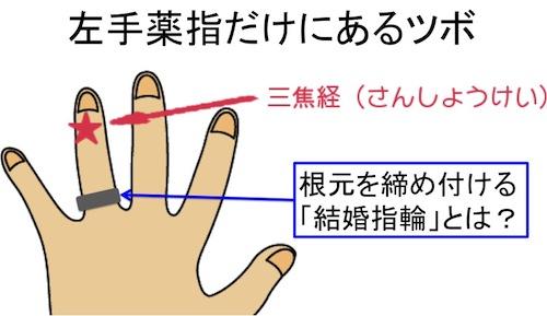 指輪の理由
