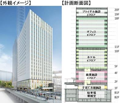 さいたま新都心ビル(仮称)