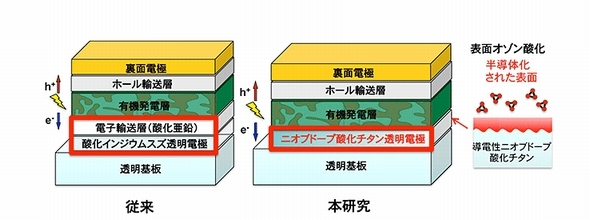 Tokyo-univ_TiO2-Nb_solar-cell_image2.jpg