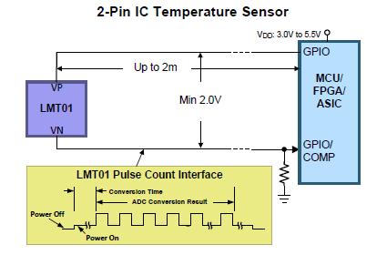 LMT01接続
