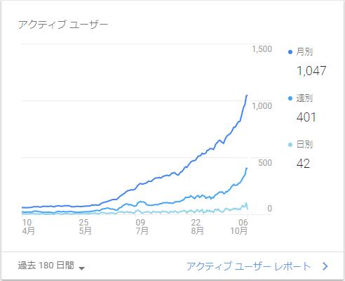 月間ユニークユーザー1000の図