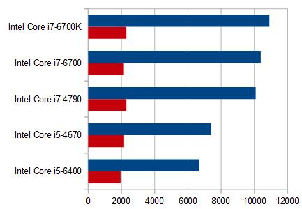 シムズ4_プロセッサー性能比較_i7-6700K
