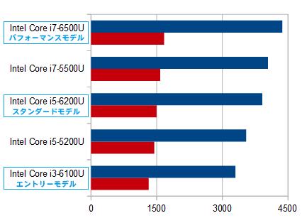 HP Pavilion 15-ab200(第6世代インテル)_プロセッサー比較_01a