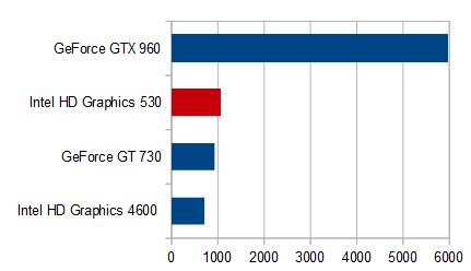 HP Pavilion 23-q161jp_グラフィクス性能比較