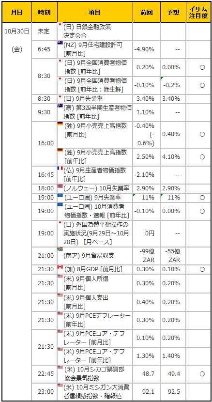 経済指標20151030