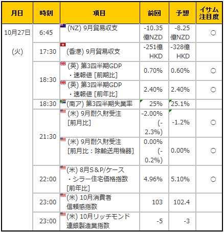 経済指標20151027