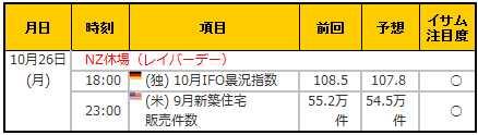 経済指標20151026