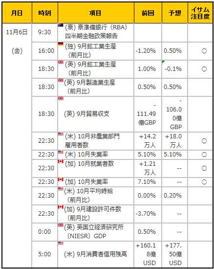 経済指標20151106