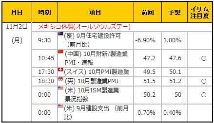 経済指標20151102