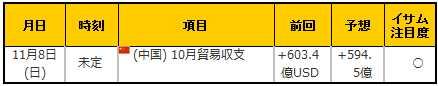 経済指標20151108