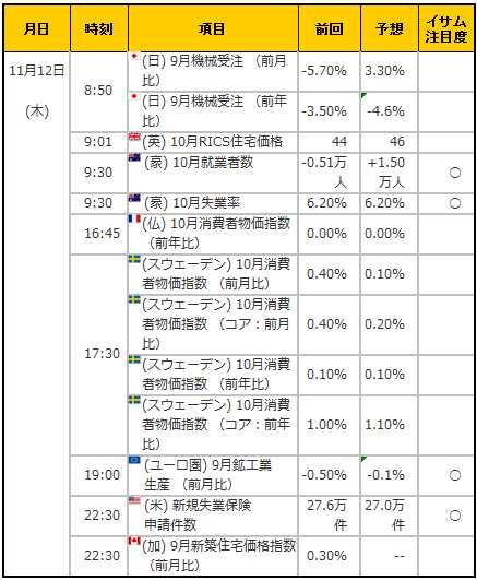 経済指標20151112