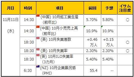 経済指標20151111