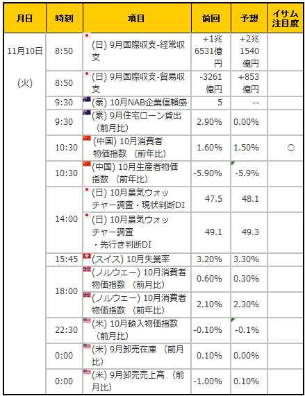 経済指標20151110