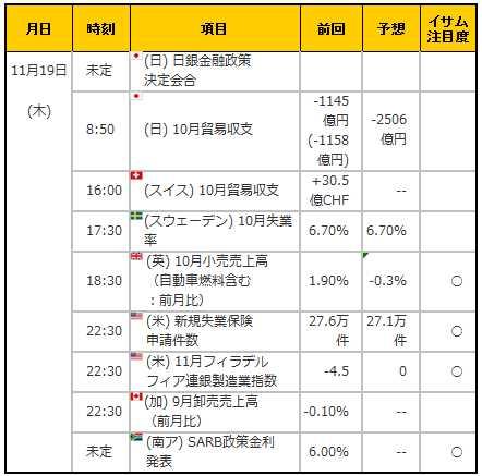 経済指標20151119
