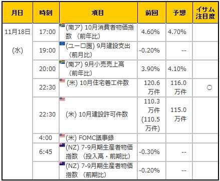経済指標20151118