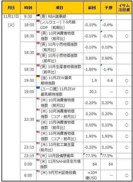 経済指標20151117