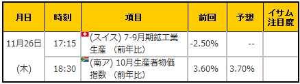 経済指標20151126