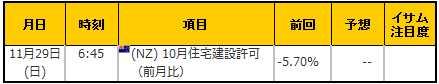 経済指標20151129