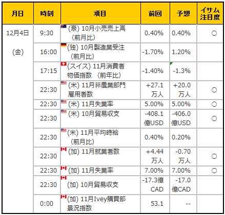 経済指標20151204