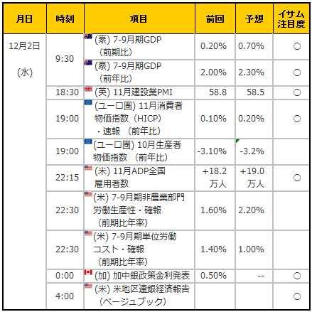 経済指標20151202
