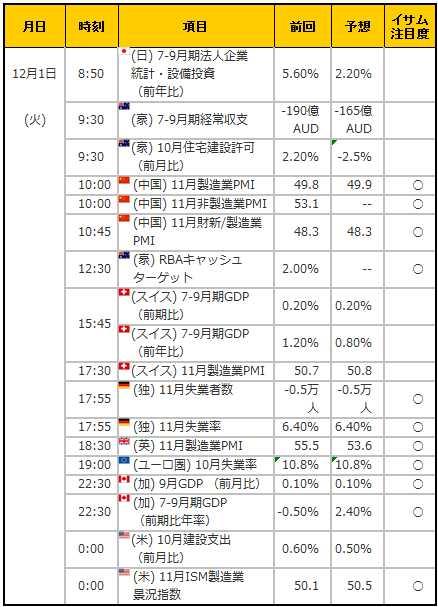 経済指標20151201