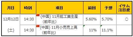 経済指標20151212