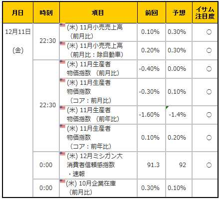 経済指標20151211