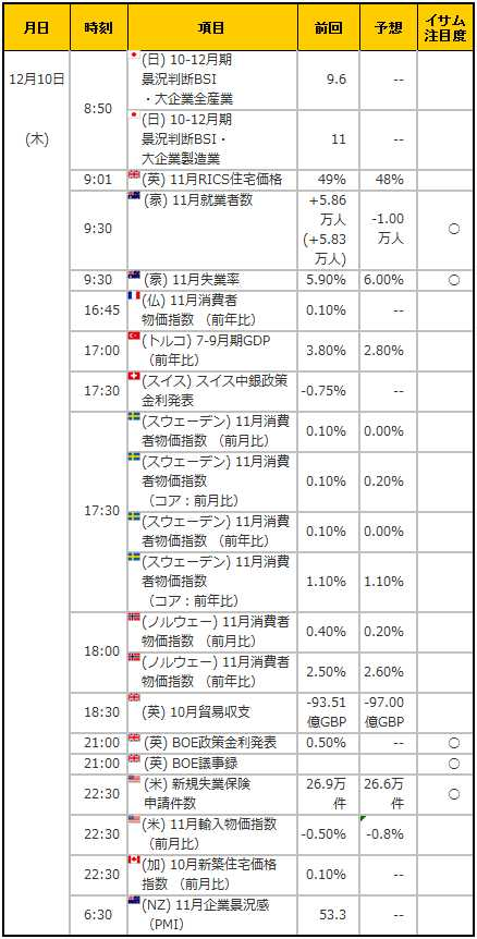 経済指標20151210