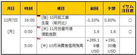 経済指標20151207