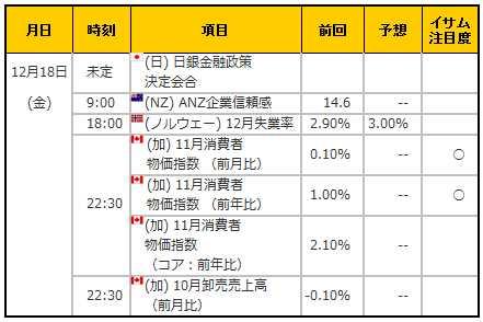 経済指標20151218