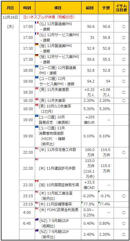 経済指標20151216