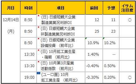 経済指標20151214