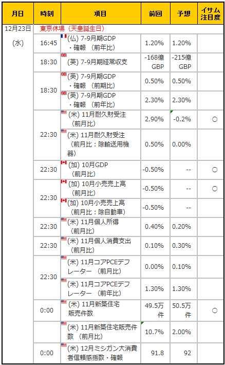 経済指標20151223