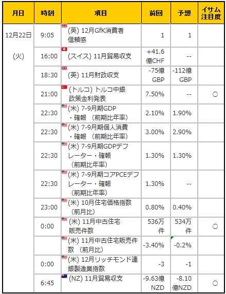 経済指標20151222