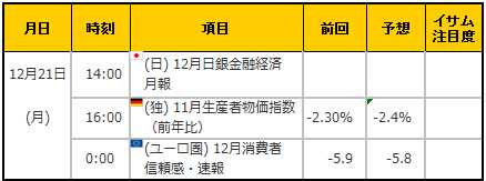 経済指標20151221