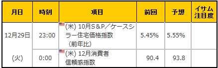 経済指標20151229
