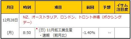経済指標20151228