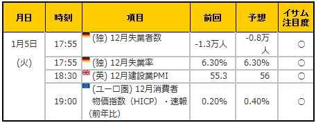 経済指標20160105