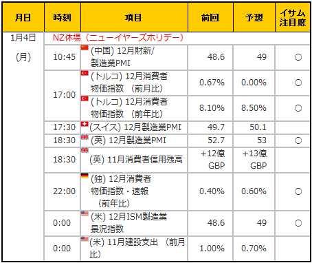 経済指標20160104